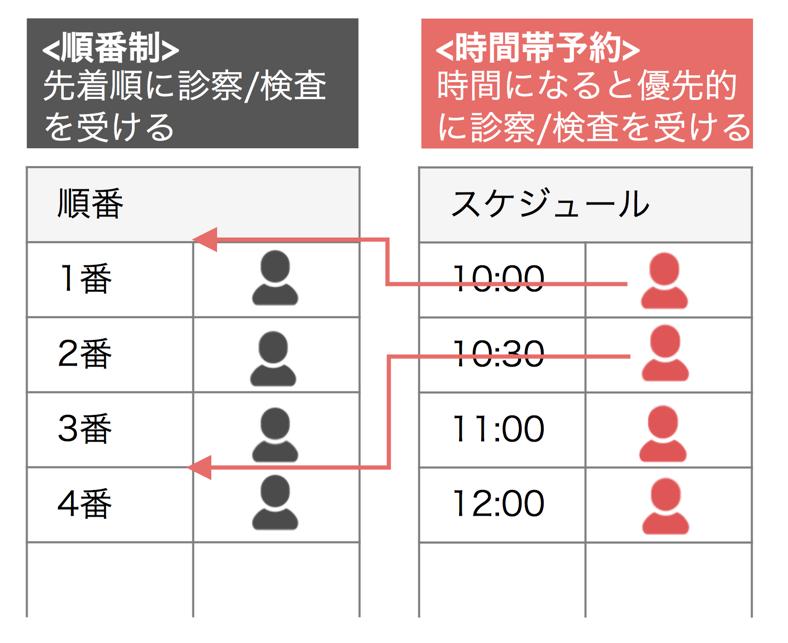 「順番制+時間帯予約」のイメージ.png