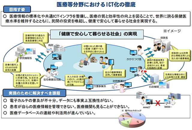 医療等分野におけるICT化の徹底.png