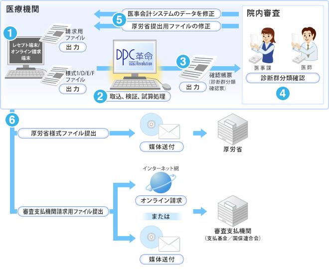 DPC革命_1.jpg