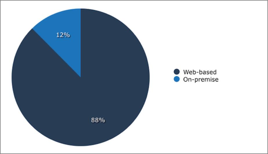 web-basedvson-premise.png